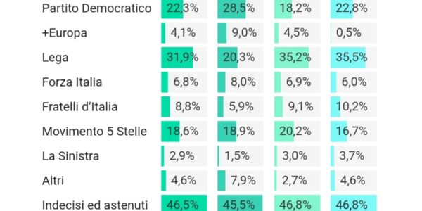 Politica: I giovani under 35 a sinistra nelle intenzioni di voto
